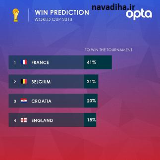فرانسه بیشترین و انگلیس کمترین شانس را برای قهرمانی دارند